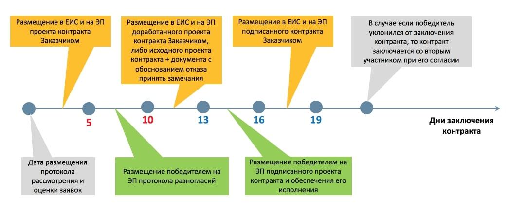 заключение контракта с протоколом разногласий