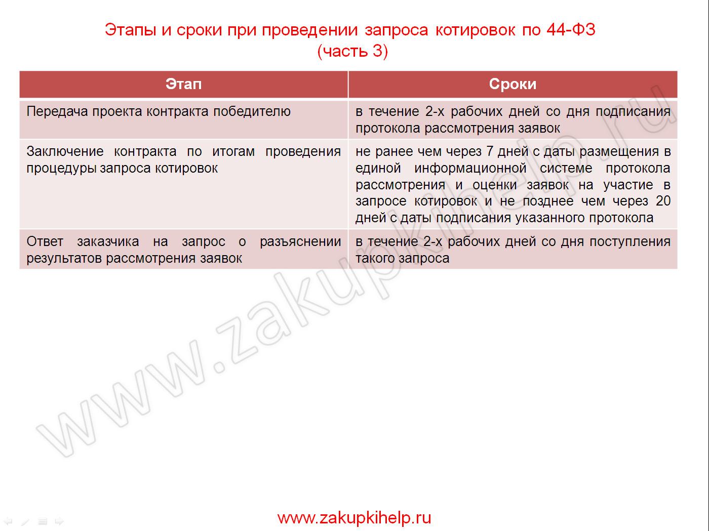 Калькулятор расчета сроков конкурса 44 фз