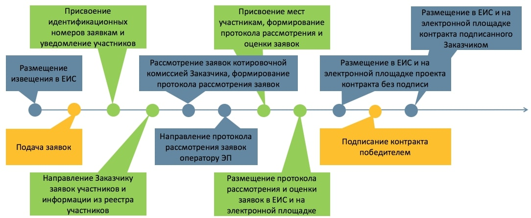 порядок проведения запроса котировок в электронной форме