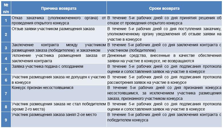 Изменение формы заявки в открытом конкурсе
