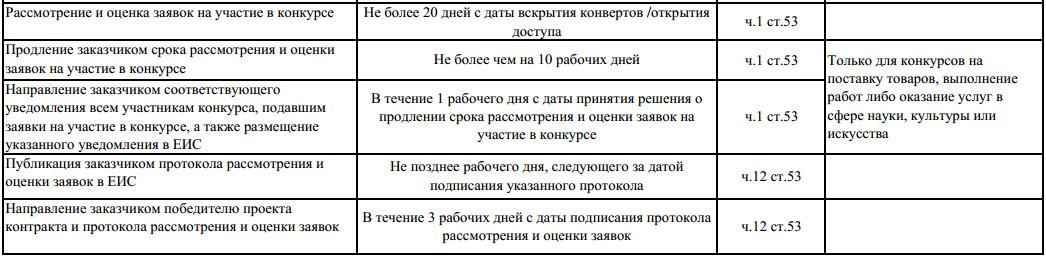 Сроки проведения открытого конкурса 44 фз