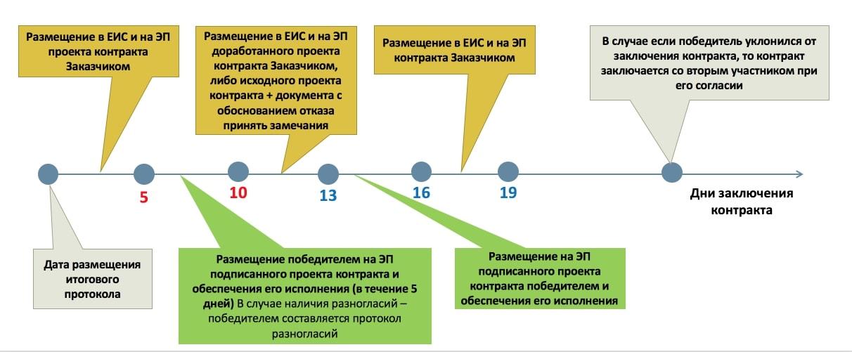 заключение контракта по результатам электронного аукциона