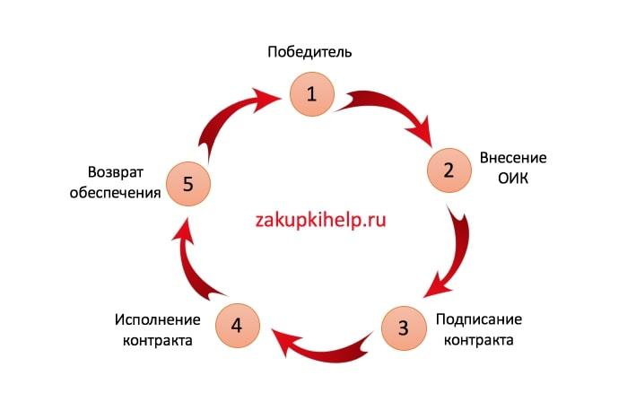 схема внесения обеспечения исполнения контракта