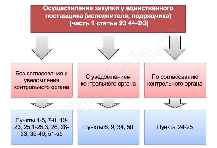 Инструкция по делопроизводству