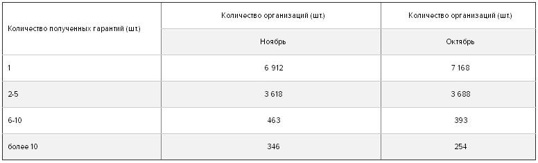 распределение организаций по количеству полученных гарантий