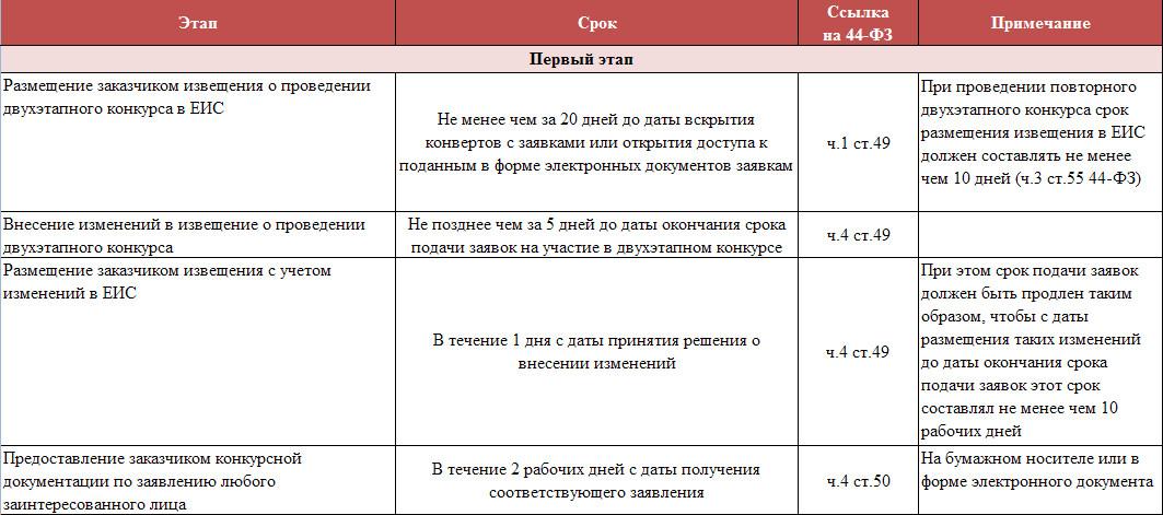 сроки проведения двухэтапного конкурса