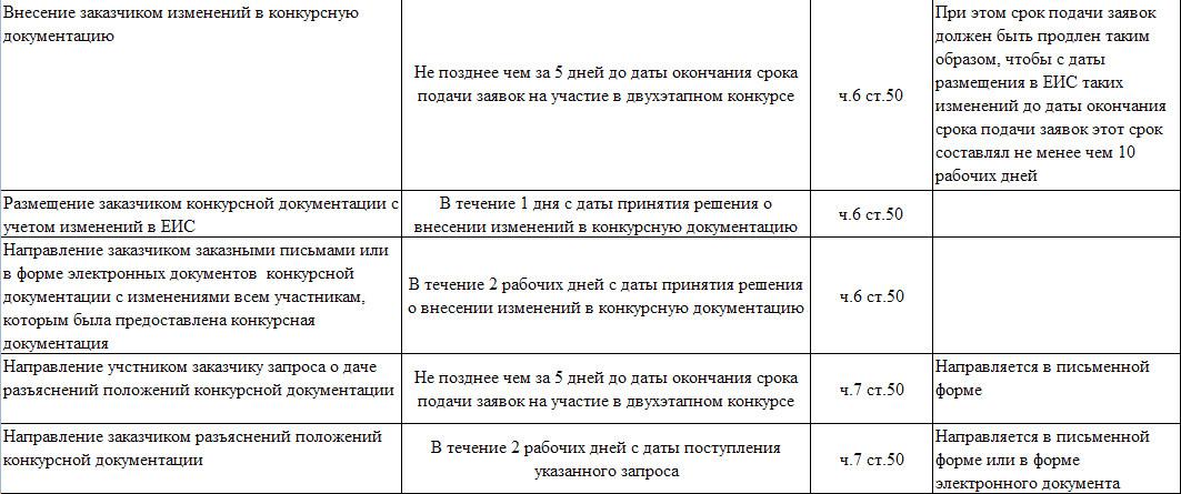 Какие протоколы могут формироваться при проведении 2-х этапного конкурса