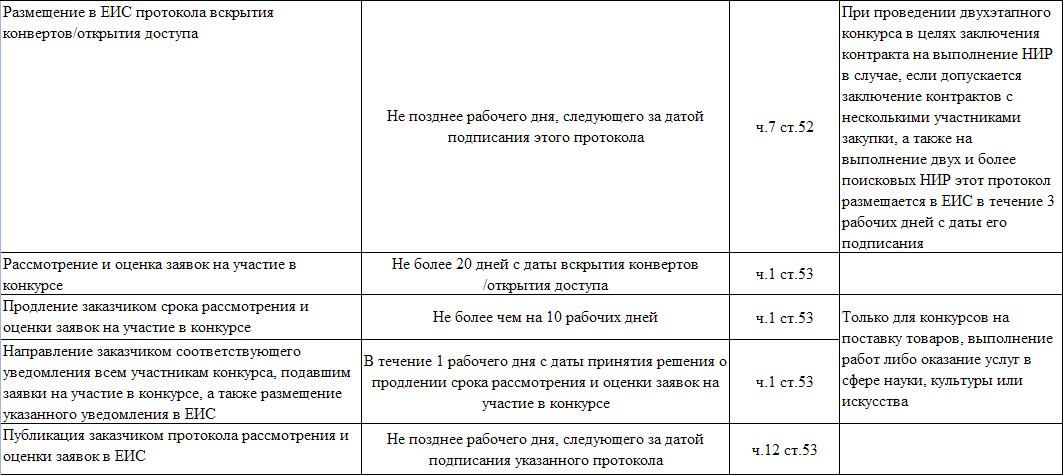 Бесплатные конкурсы бесплатные интернет конкурсы