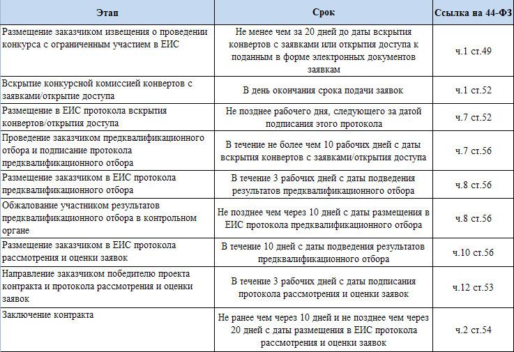 сроки проведения открытого конкурса с ограниченным участием