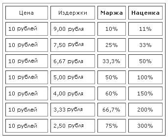 соотношение маржи и наценки