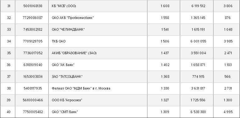 Рынок банковских гарантий годовой отчет за ru Например банки СКИБ и Совкомбанк используют систему fintender банк Держава Держава онлайн